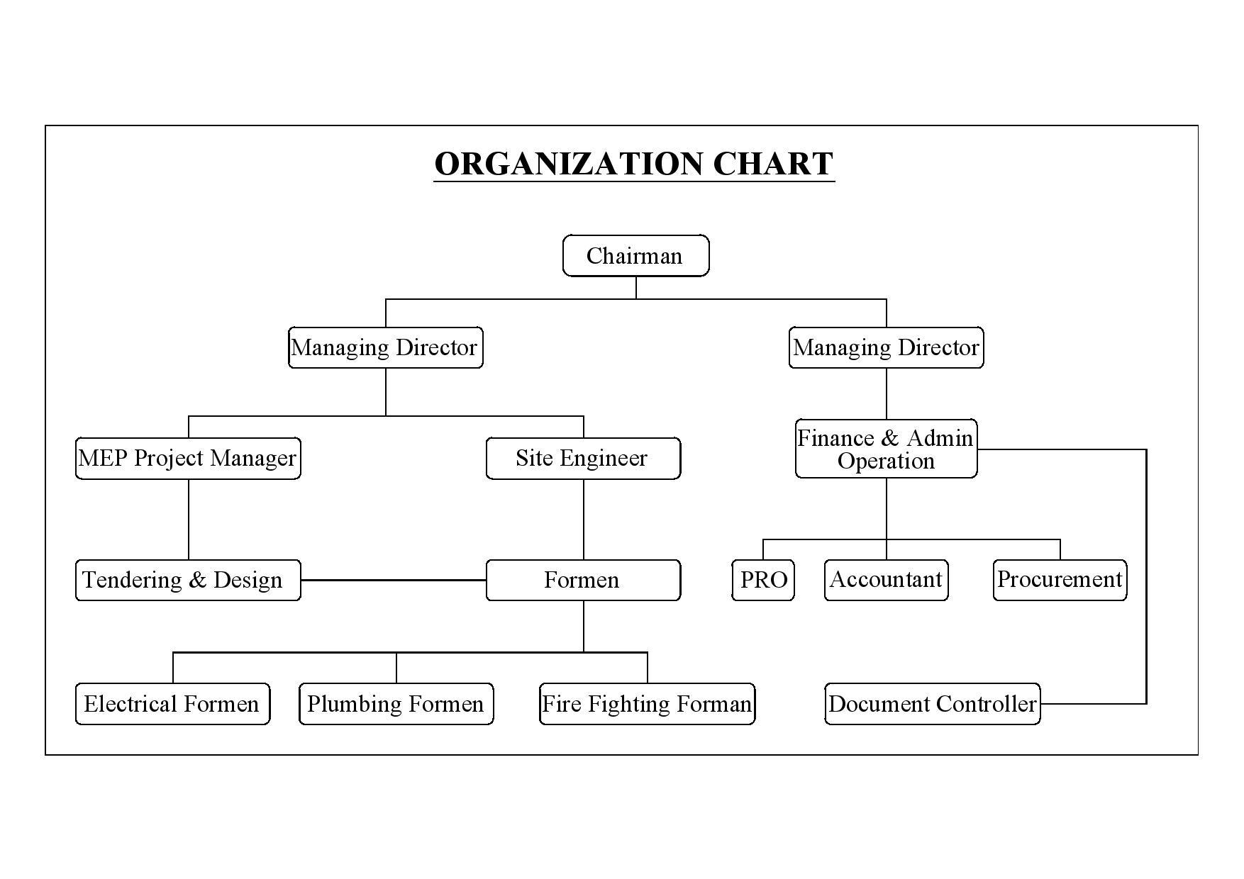 Organization Chart NIVITREX-Model-page-001 (1)